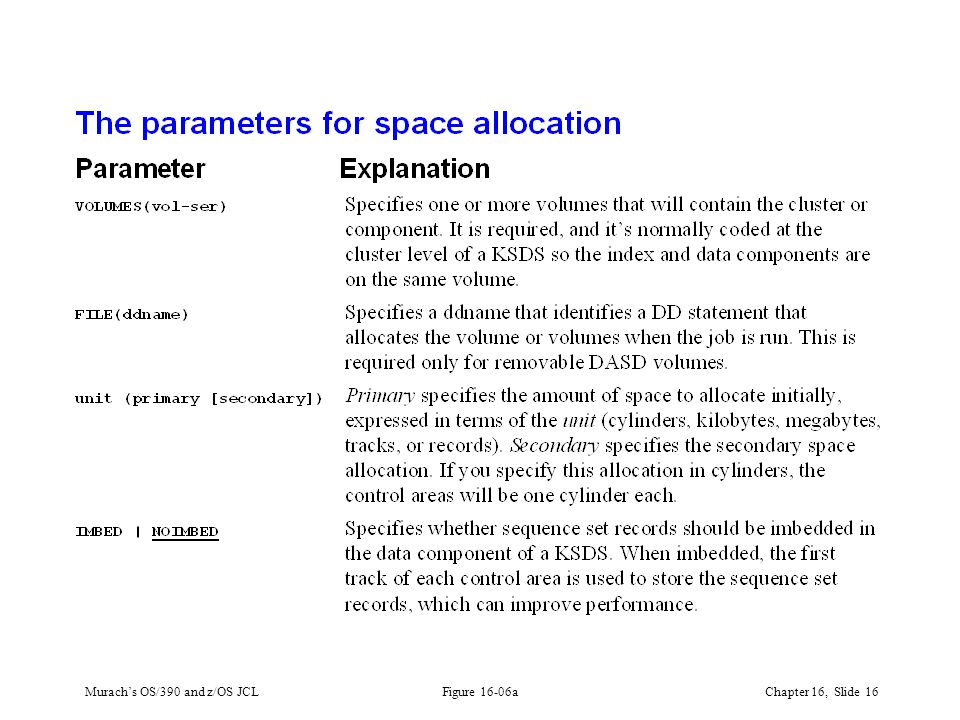 Murach's OS/390 and z/OS JCLChapter 16, Slide 16 Figure 16-06a