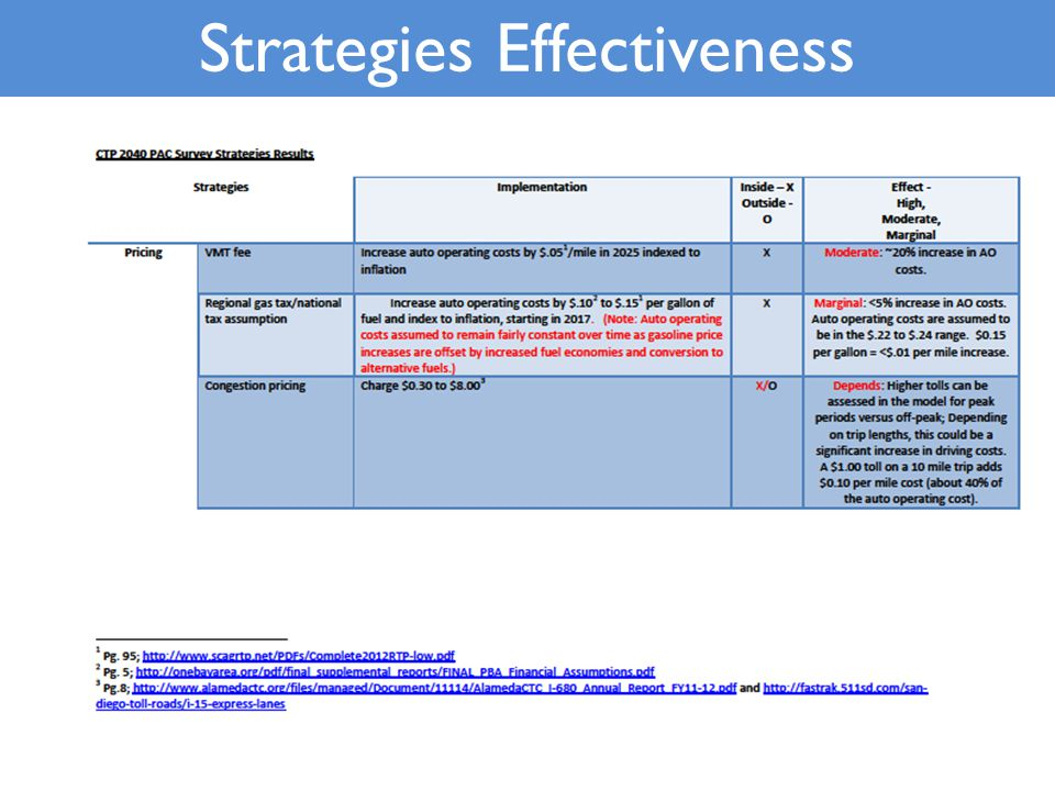 Strategies Effectiveness