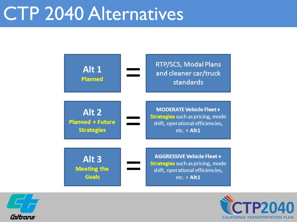 CTP 2040 Alternatives Alt 1 Planned Alt 2 Planned + Future Strategies Alt 3 Meeting the Goals RTP/SCS, Modal Plans and cleaner car/truck standards MODERATE Vehicle Fleet + Strategies such as pricing, mode shift, operational efficiencies, etc.