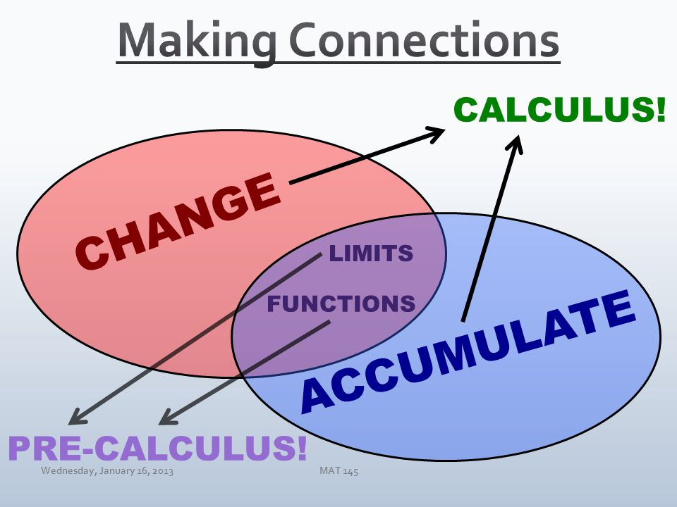 Wednesday, January 16, 2013MAT 145 CHANGE ACCUMULATE LIMITS FUNCTIONS CALCULUS! PRE-CALCULUS!
