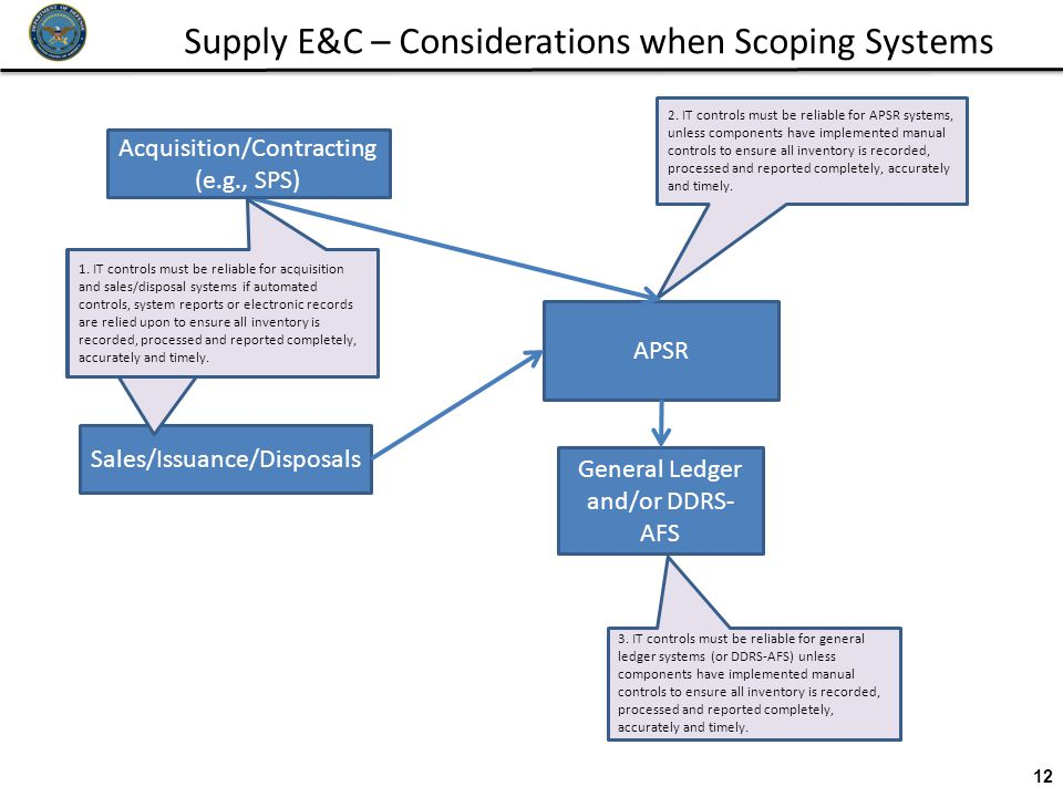 Supply E&C – Considerations when Scoping Systems 12 3.