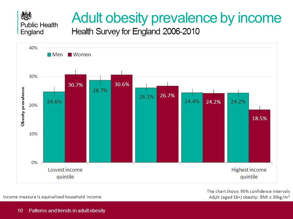 Patterns and trends in adult obesity A presentation of the latest