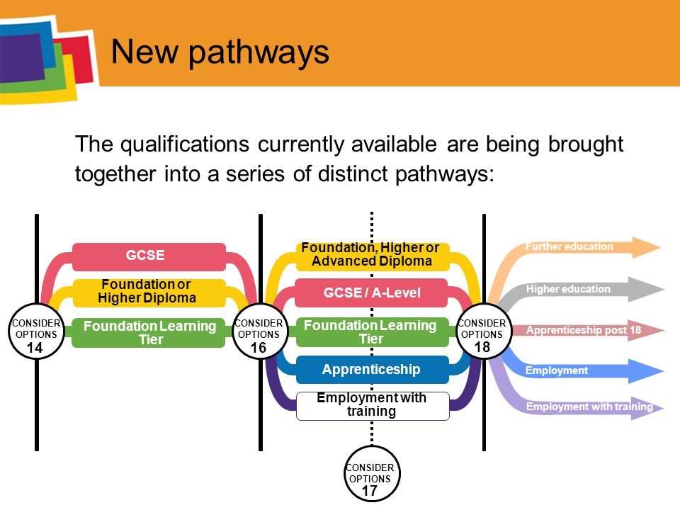 New pathways The qualifications currently available are being brought together into a series of distinct pathways: CONSIDER OPTIONS 17 GCSE Foundation Learning Tier Apprenticeship Foundation or Higher Diploma Foundation Learning Tier Foundation, Higher or Advanced Diploma GCSE / A-Level Employment with training CONSIDER OPTIONS 16 CONSIDER OPTIONS 14 Further education Higher education Employment Employment with training Apprenticeship post 18 CONSIDER OPTIONS 18