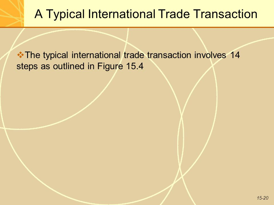 15-20 A Typical International Trade Transaction  The typical international trade transaction involves 14 steps as outlined in Figure 15.4