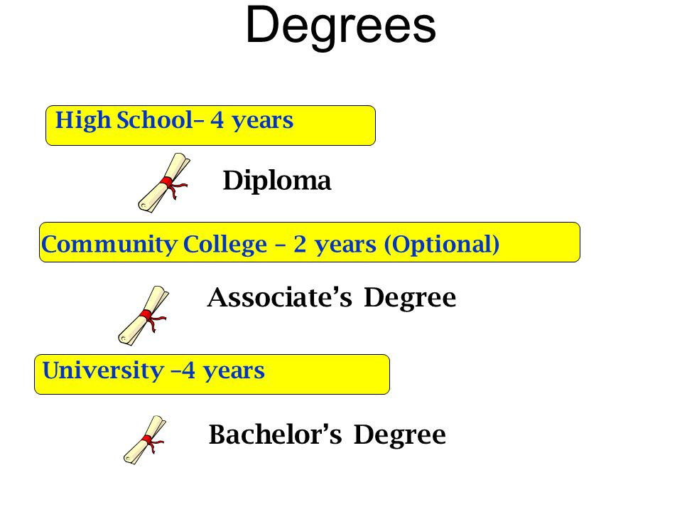 Degrees Diploma High School– 4 years Community College – 2 years (Optional) Associate's Degree University –4 years Bachelor's Degree