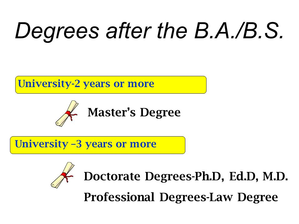 Degrees after the B.A./B.S.