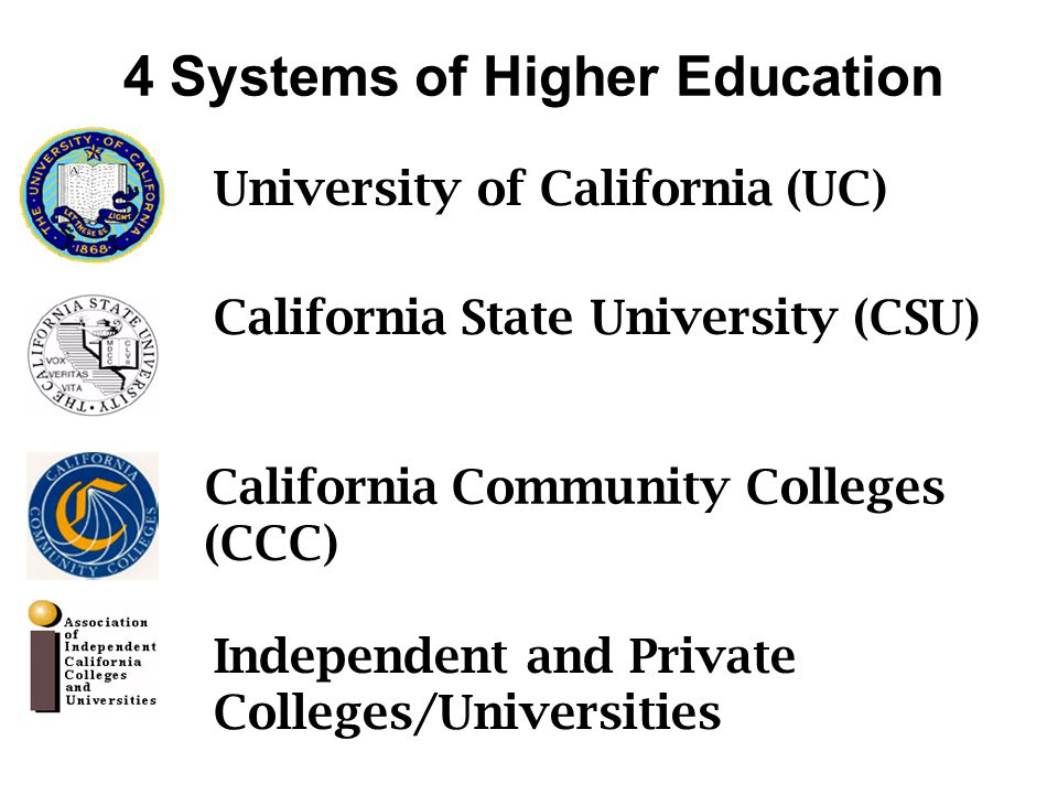 California Community Colleges (CCC) California State University (CSU) University of California (UC)Independent and Private Colleges/Universities 4 Systems of Higher Education