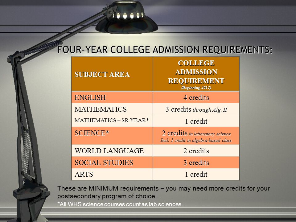 SUBJECT AREA COLLEGE ADMISSION REQUIREMENT (Beginning 2012) ENGLISH 4 credits MATHEMATICS 3 credits through Alg.