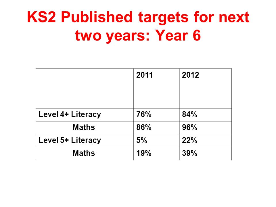 KS2 Published targets for next two years: Year Level 4+ Literacy76%84% Maths86%96% Level 5+ Literacy5%22% Maths19%39%