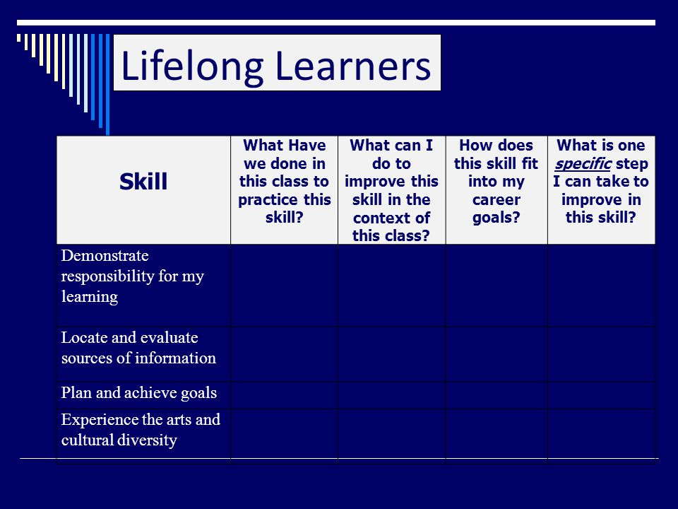 Lifelong Learners Skill What Have we done in this class to practice this skill.