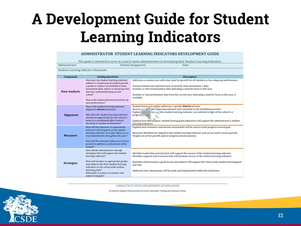 Sample Student Learning Indicators 11 Sample Indicator Indicator: During the school year, 78% of students in grades K-12 will meet or exceed grade level expectations for writing as measured by the May administration of the district's standards-based performance assessment (An increase of 5% from data).