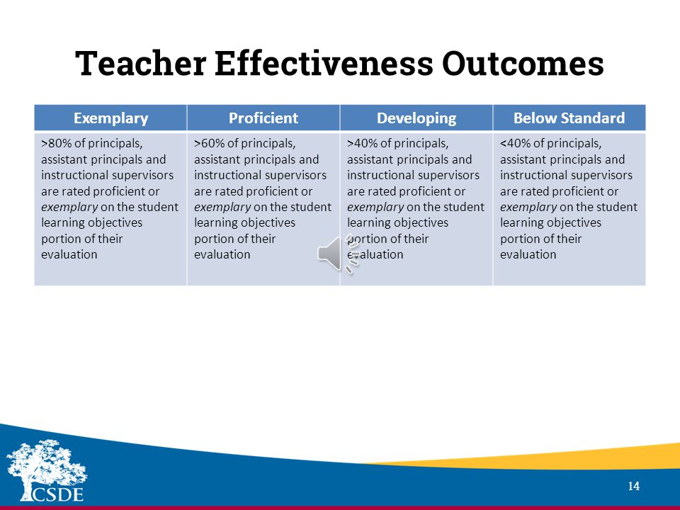 Teacher Effectiveness Outcomes 13 GUIDELINES Teacher Effectiveness Outcomes comprises 5% of the summative rating Proposal Adaptations Rating is based on the percentage of principals, assistant principals and instructional supervisors who meet or exceed their Student Learning Indicator targets