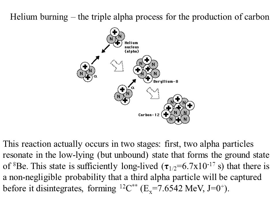 Helium burning – the triple alpha process for the production of carbon This reaction actually occurs in two stages: first, two alpha particles resonate in the low-lying (but unbound) state that forms the ground state of 8 Be.