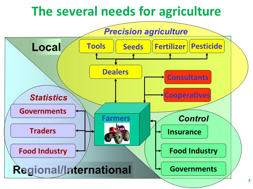The several needs for agriculture Regional/International Local Statistics Control Precision agriculture Farmers Tools Seeds Fertilizer Pesticide Dealers Insurance Governments Food Industry Cooperatives Consultants Traders Governments Food Industry 3