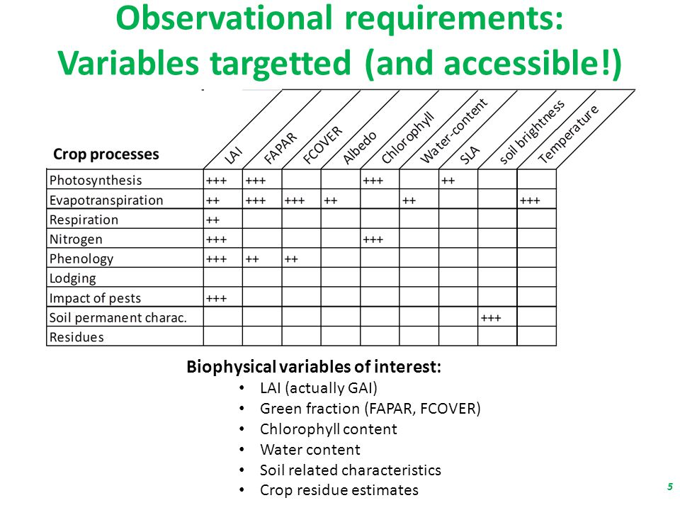 Observational requirements: Variables targetted (and accessible!) Biophysical variables of interest: LAI (actually GAI) Green fraction (FAPAR, FCOVER) Chlorophyll content Water content Soil related characteristics Crop residue estimates 5