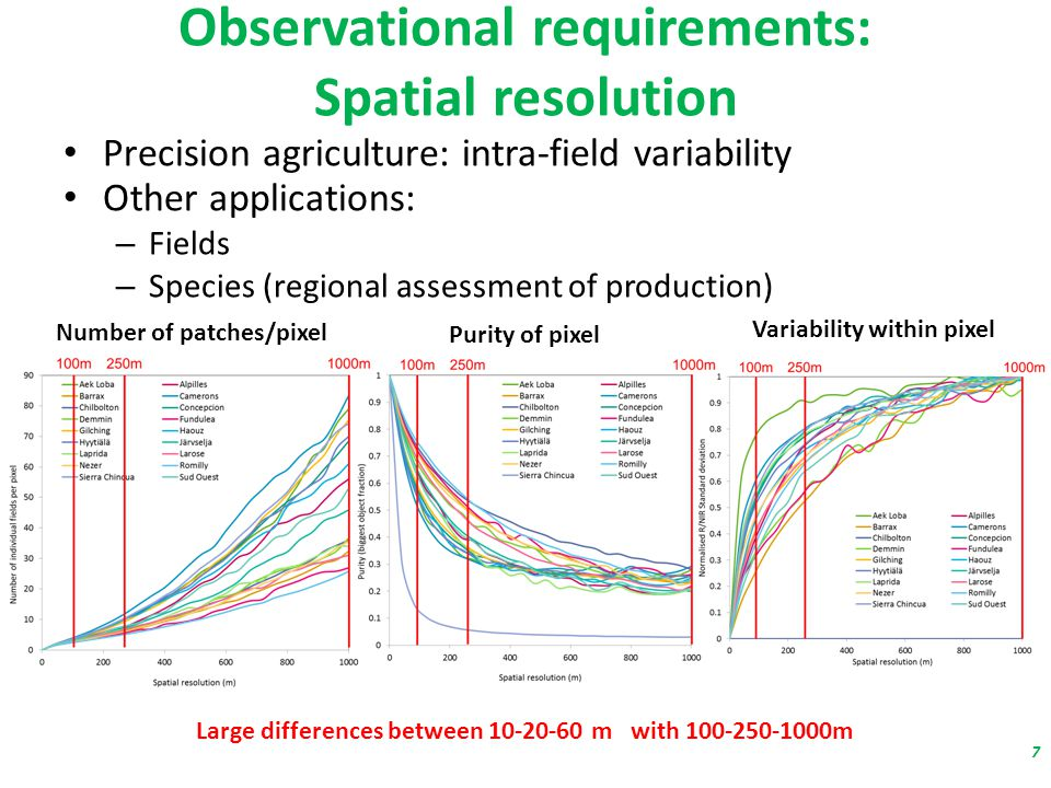 Observational requirements: Spatial resolution Precision agriculture: intra-field variability Other applications: – Fields – Species (regional assessment of production) Number of patches/pixel Purity of pixel Variability within pixel Large differences between m with m 7