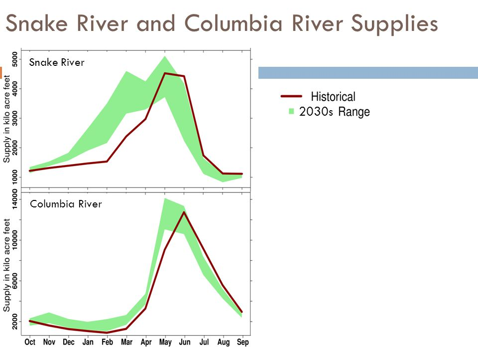 Snake River and Columbia River Supplies 2030s Snake River Columbia River