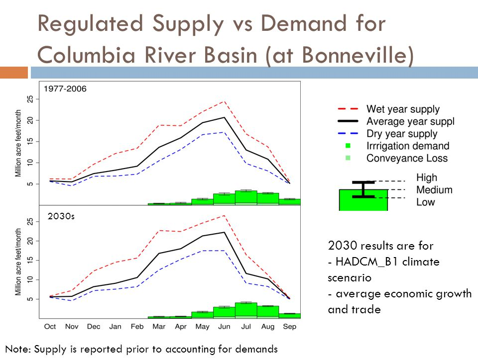 Regulated Supply vs Demand for Columbia River Basin (at Bonneville) 2030 results are for - HADCM_B1 climate scenario - average economic growth and trade Note: Supply is reported prior to accounting for demands Demand: 13.3 million ac-ft Demand: 13.6 million ac-ft 2030s