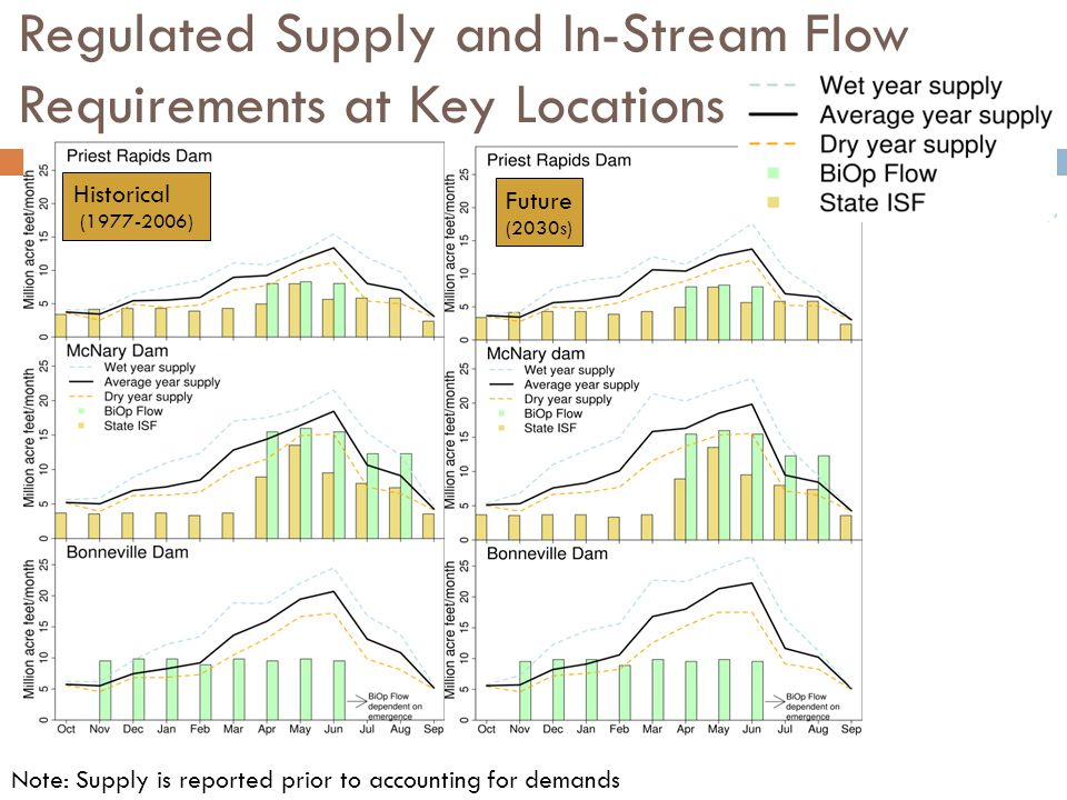 Regulated Supply and In-Stream Flow Requirements at Key Locations Future (2030s) Historical ( ) Note: Supply is reported prior to accounting for demands