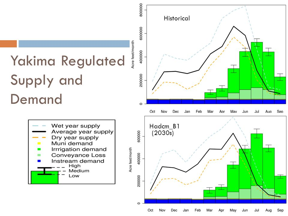 Yakima Regulated Supply and Demand Historical Hadcm_B1 (2030s)