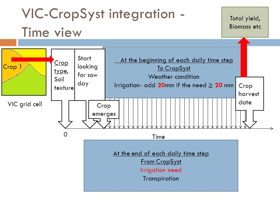 Crop type, Soil texture VIC-CropSyst integration - Time view Time 0 At the beginning of each daily time step To CropSyst Weather condition Irrigation- add 20mm if the need ≥ 20 mm Start looking for sow day Crop harvest date Total yield, Biomass etc Crop 1 At the end of each daily time step From CropSyst Irrigation need Transpiration VIC grid cell Crop emerges