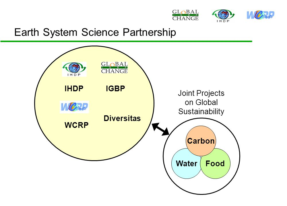 Earth System Science Partnership IGBPIHDP WCRP Diversitas Water Food Carbon Joint Projects on Global Sustainability
