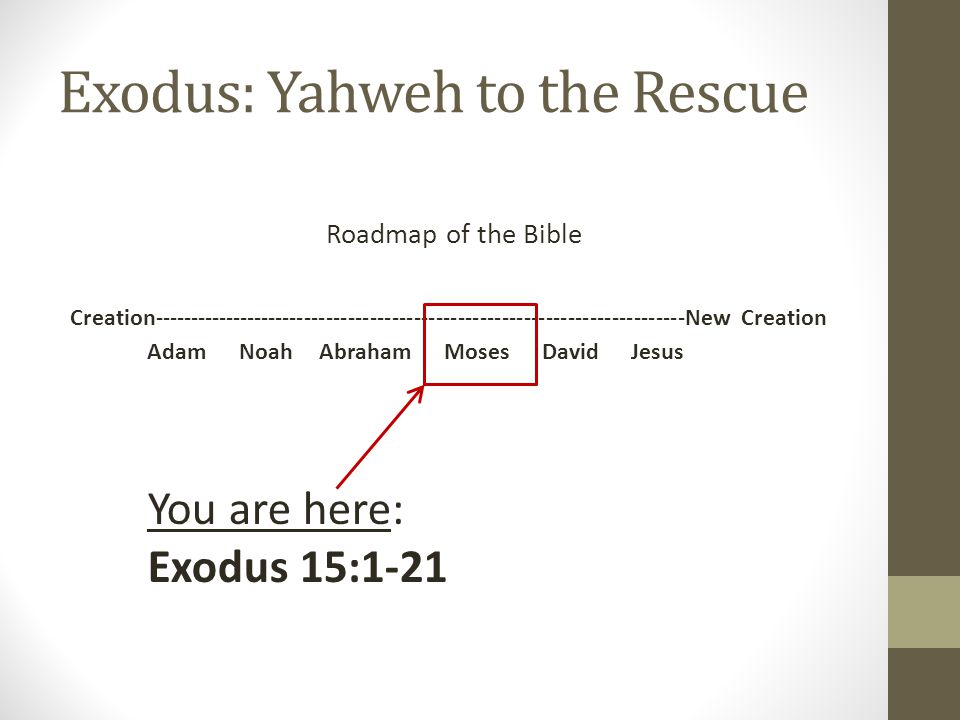 Philistine Invasion  Exodus: Yahweh to the Rescue Roadmap of