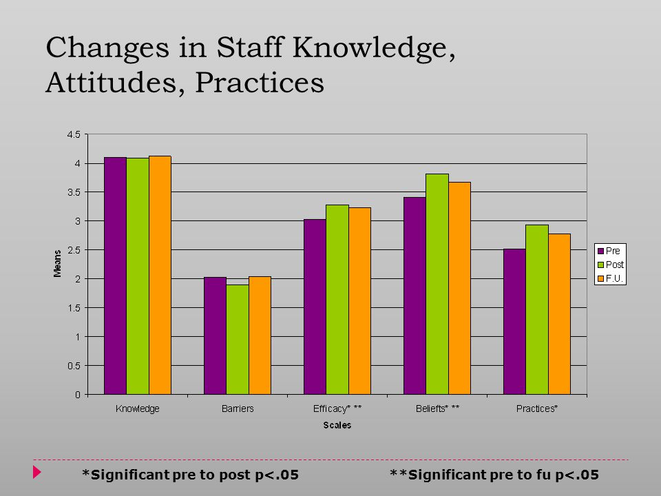 *Significant pre to post p<.05 **Significant pre to fu p<.05 Changes in Staff Knowledge, Attitudes, Practices
