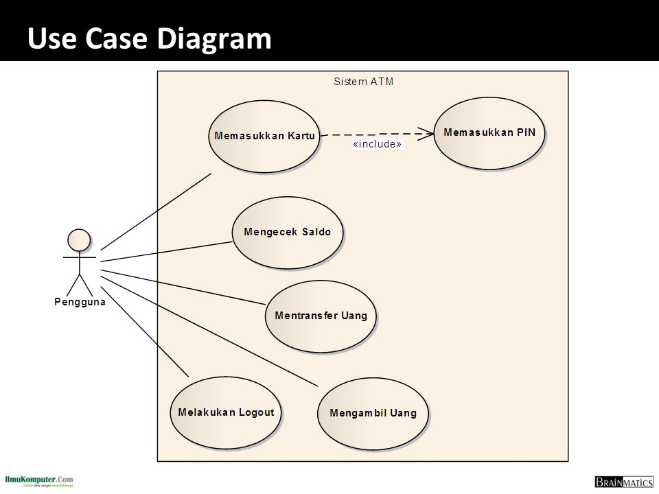 Software engineering construction romi satria wahono ppt download 73 use case diagram ccuart