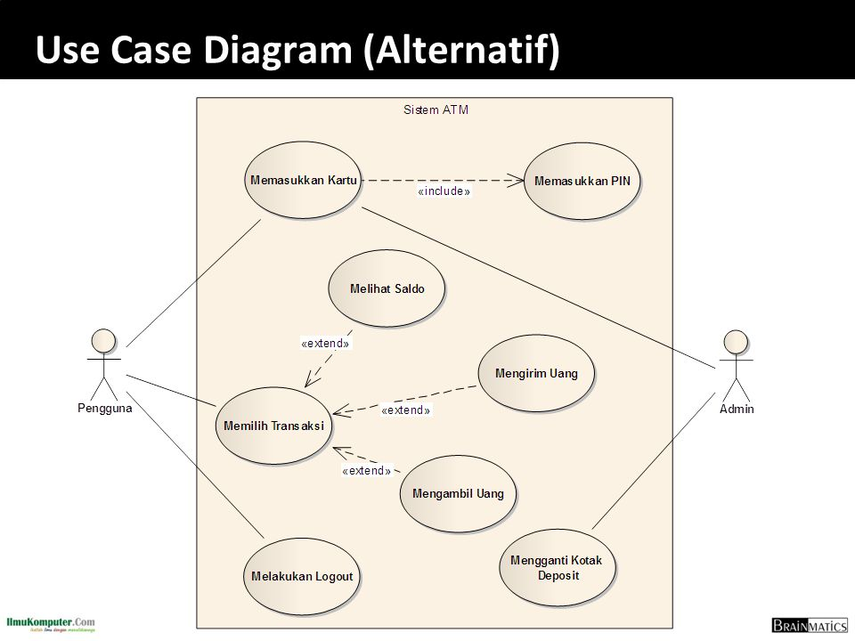 Software engineering construction romi satria wahono ppt download 74 use case diagram alternatif ccuart Gallery