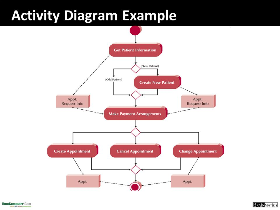 Software engineering construction romi satria wahono ppt download 85 activity diagram example ccuart Images
