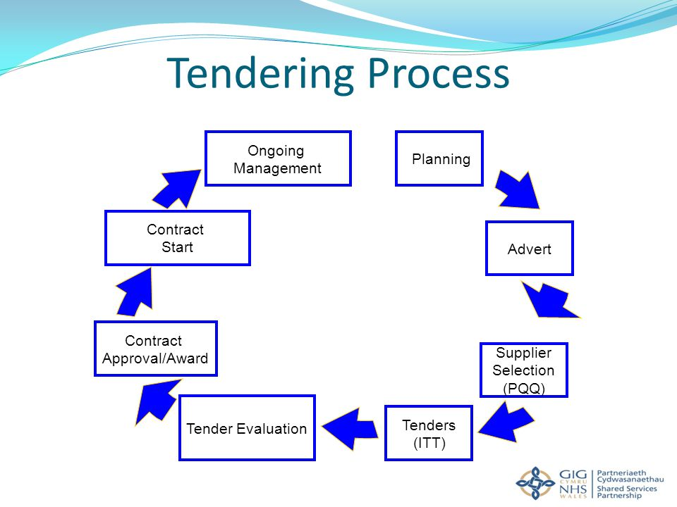 When Tenders Go Bad! Essential Requirements and Common