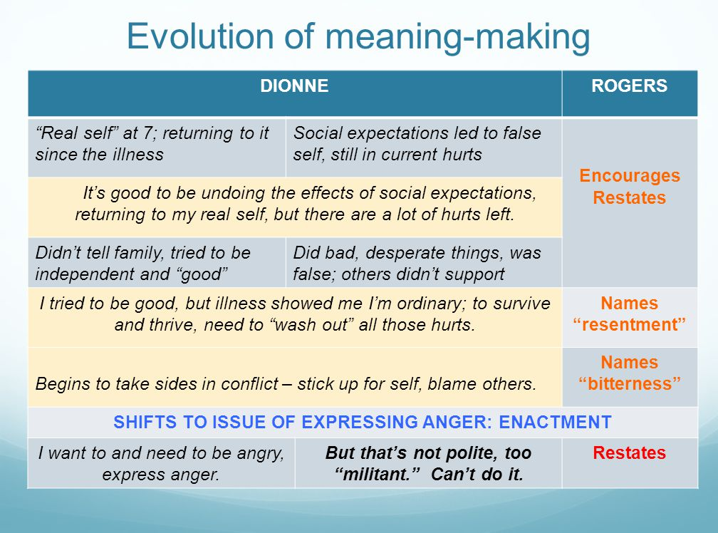 Evolution of meaning-making DIONNEROGERS Real self at 7; returning to it since the illness Social expectations led to false self, still in current hurts Encourages Restates It's good to be undoing the effects of social expectations, returning to my real self, but there are a lot of hurts left.
