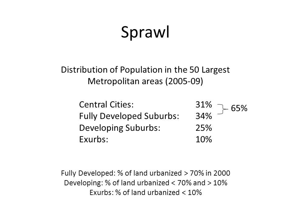 Sprawl Distribution of Population in the 50 Largest Metropolitan areas ( ) Central Cities:31% Fully Developed Suburbs:34% Developing Suburbs:25% Exurbs:10% Fully Developed: % of land urbanized > 70% in 2000 Developing: % of land urbanized 10% Exurbs: % of land urbanized < 10% 65%