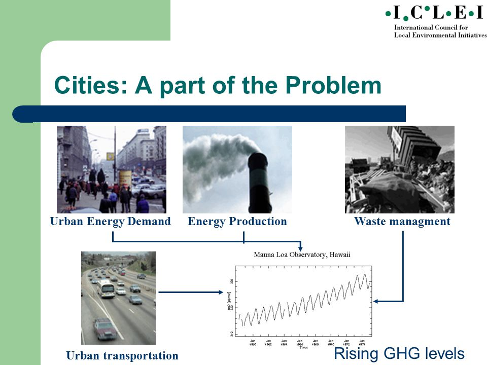 Urban Energy Demand Energy Production Cities: A part of the Problem Rising GHG levels Waste managment Urban transportation