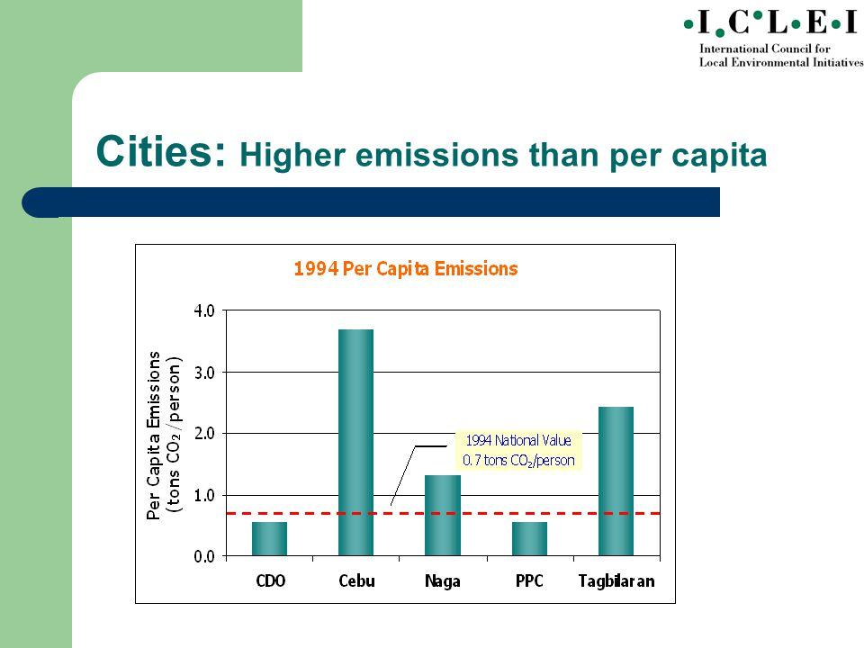 Cities: Higher emissions than per capita