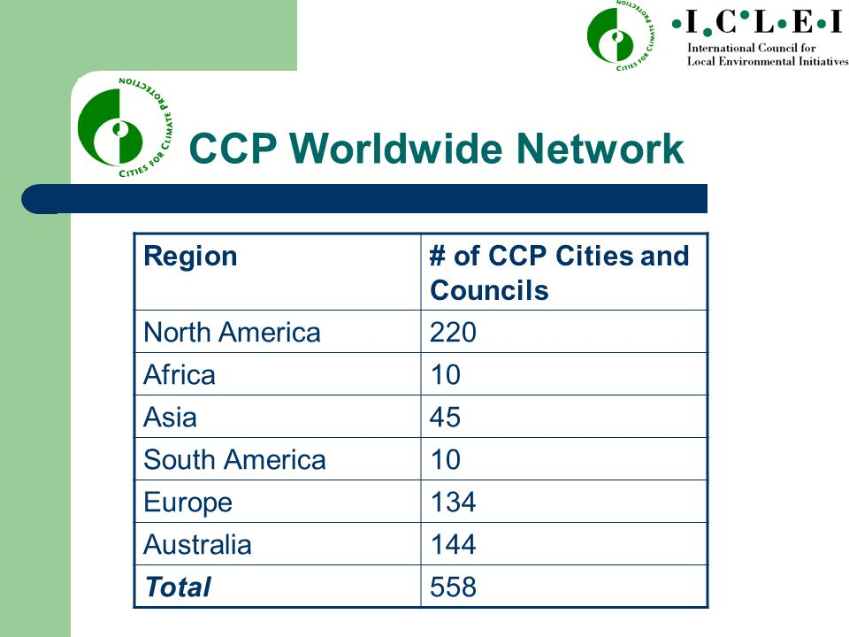 CCP Worldwide Network Region# of CCP Cities and Councils North America220 Africa10 Asia45 South America10 Europe134 Australia144 Total558