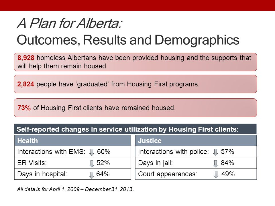 A Plan for Alberta: Outcomes, Results and Demographics 8,928 homeless Albertans have been provided housing and the supports that will help them remain housed.
