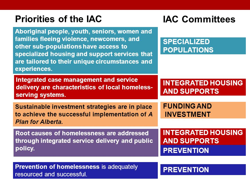 Priorities of the IAC Aboriginal people, youth, seniors, women and families fleeing violence, newcomers, and other sub-populations have access to specialized housing and support services that are tailored to their unique circumstances and experiences.