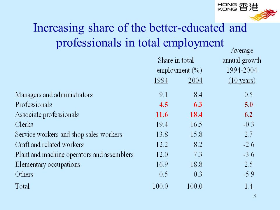 5 Increasing share of the better-educated and professionals in total employment