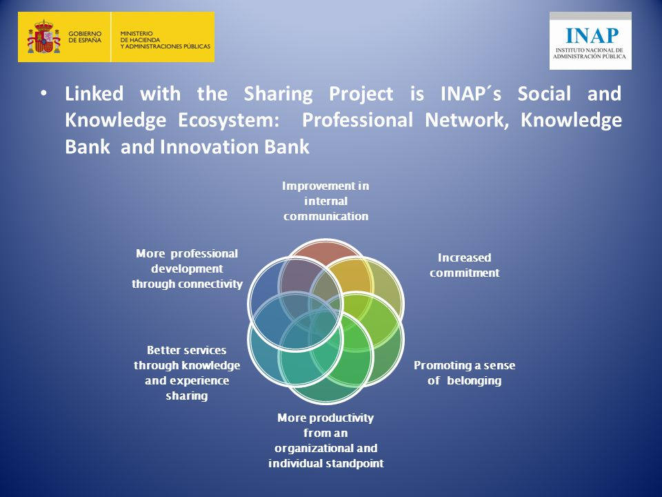 Linked with the Sharing Project is INAP´s Social and Knowledge Ecosystem: Professional Network, Knowledge Bank and Innovation Bank Improvement in internal communication Increased commitment Promoting a sense of belonging More productivity from an organizational and individual standpoint Better services through knowledge and experience sharing More professional development through connectivity