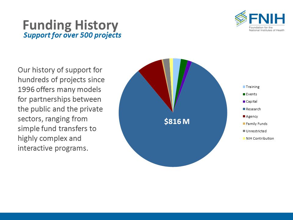 Funding History $808 million Our history of support for hundreds of projects since 1996 offers many models for partnerships between the public and the private sectors, ranging from simple fund transfers to highly complex and interactive programs.
