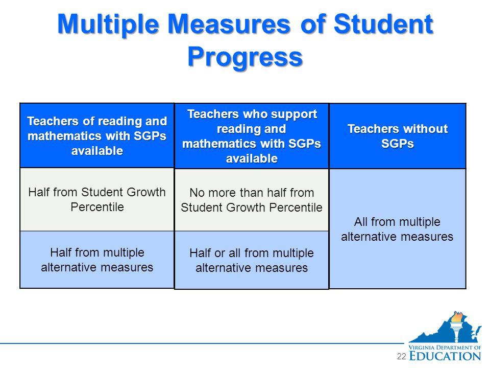 Teachers of reading and mathematics with SGPs available Half from Student Growth Percentile Half from multiple alternative measures Teachers without SGPs All from multiple alternative measures Multiple Measures of Student Progress Teachers who support reading and mathematics with SGPs available No more than half from Student Growth Percentile Half or all from multiple alternative measures 22