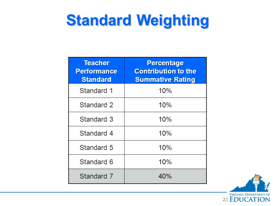 Teacher Performance Standard Percentage Contribution to the Summative Rating Standard 110% Standard 210% Standard 310% Standard 410% Standard 510% Standard 610% Standard 740% Standard Weighting 23