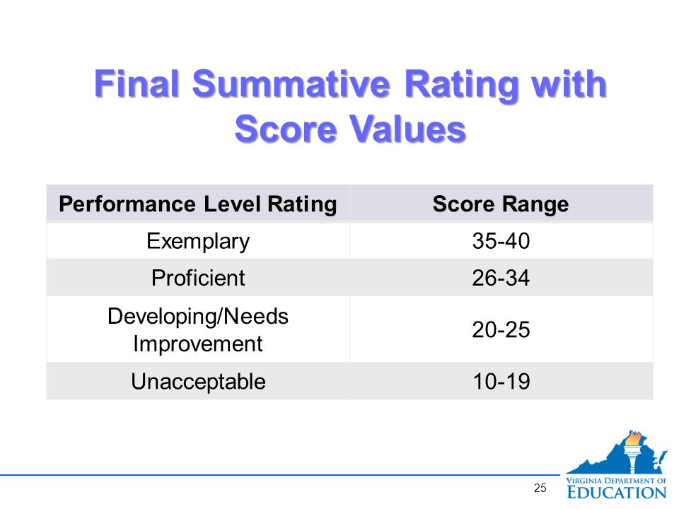 Performance Level RatingScore Range Exemplary35-40 Proficient26-34 Developing/Needs Improvement Unacceptable10-19 Final Summative Rating with Score Values 25
