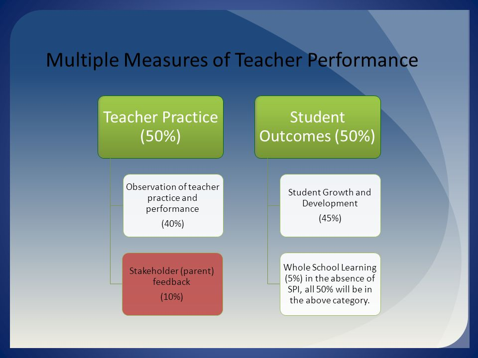 Multiple Measures of Teacher Performance Teacher Practice (50%) Observation of teacher practice and performance (40%) Stakeholder (parent) feedback (10%) Student Outcomes (50%) Student Growth and Development (45%) Whole School Learning (5%) in the absence of SPI, all 50% will be in the above category.