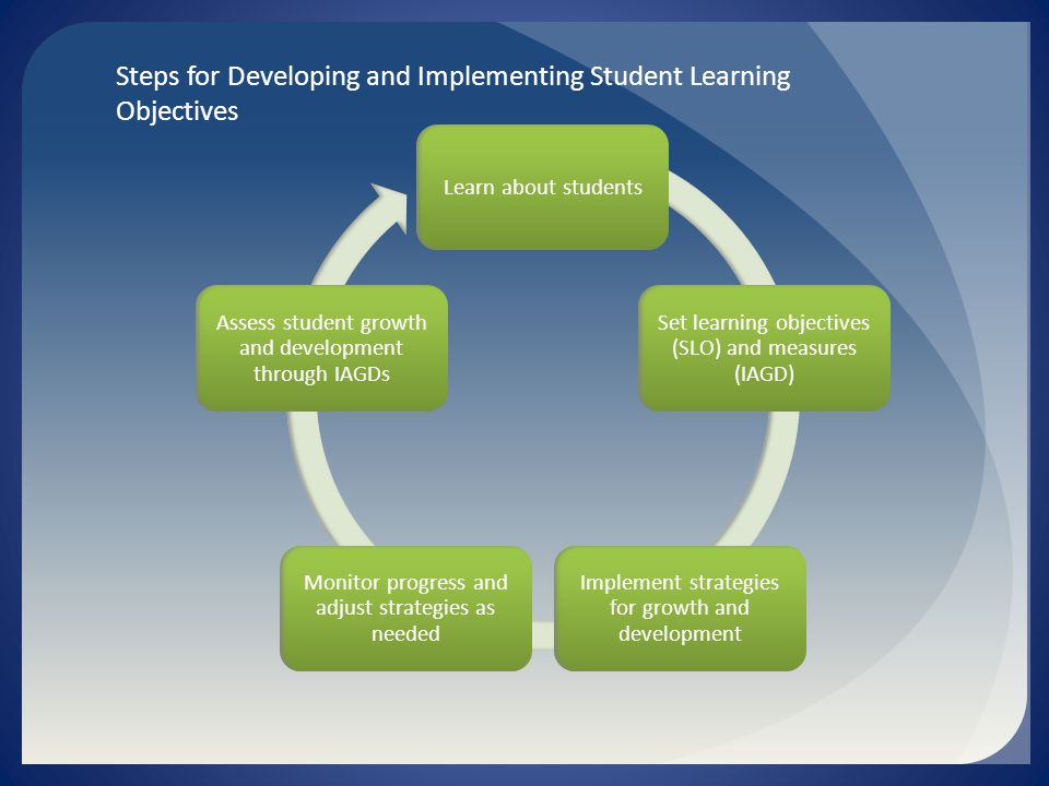 Learn about students Set learning objectives (SLO) and measures (IAGD) Implement strategies for growth and development Monitor progress and adjust strategies as needed Assess student growth and development through IAGDs Steps for Developing and Implementing Student Learning Objectives
