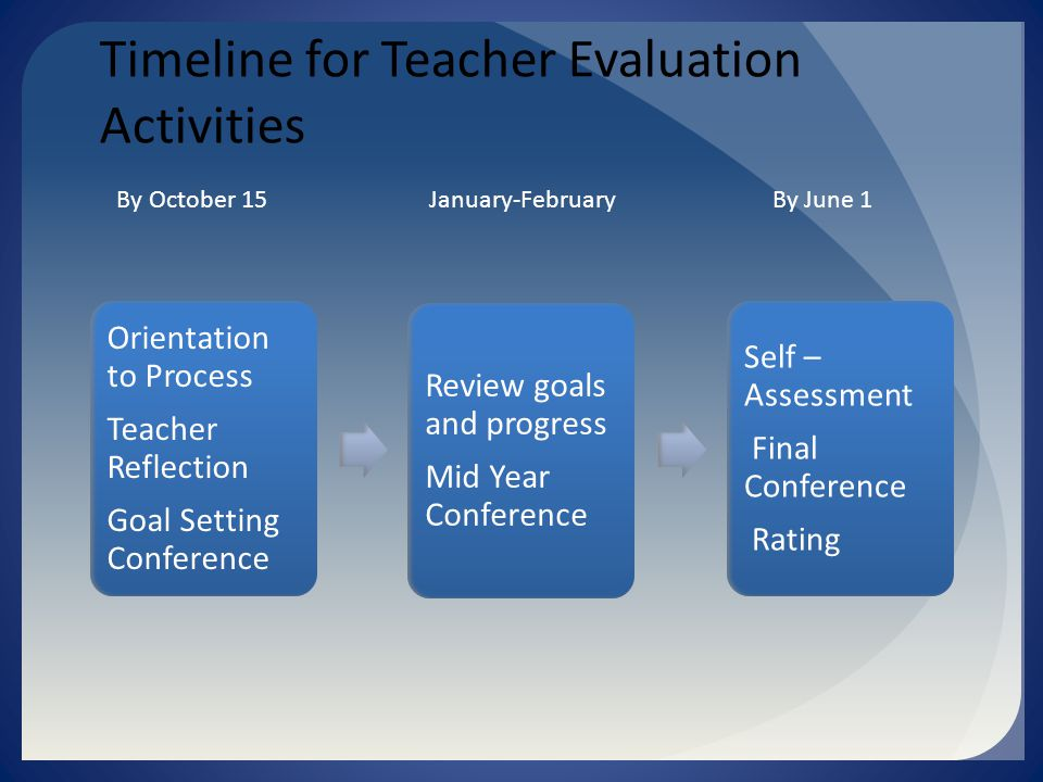 Timeline for Teacher Evaluation Activities Orientation to Process Teacher Reflection Goal Setting Conference Review goals and progress Mid Year Conference Self – Assessment Final Conference Rating By October 15 January-February By June 1