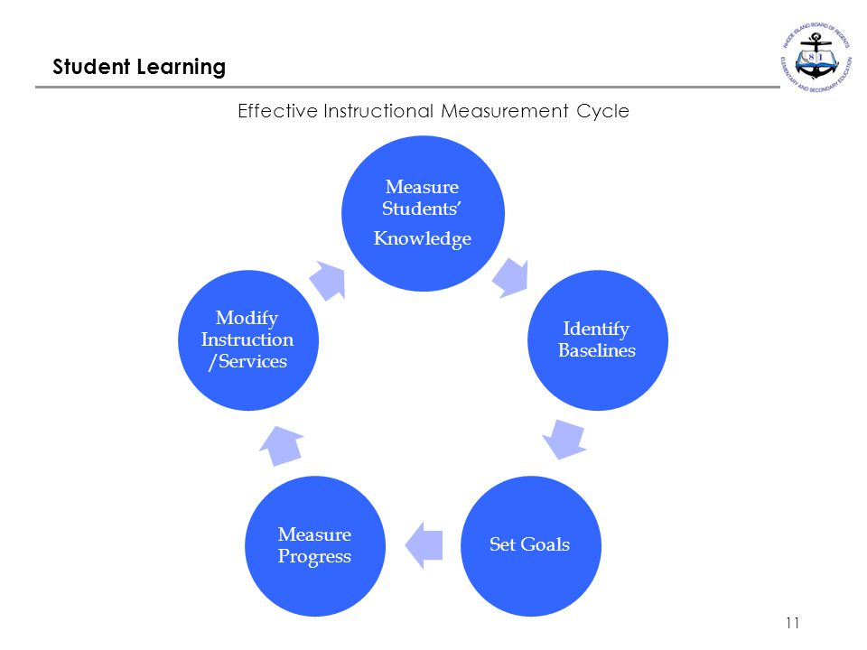 11 Student Learning Effective Instructional Measurement Cycle Measure Students' Knowledge Identify Baselines Set Goals Measure Progress Modify Instruction /Services