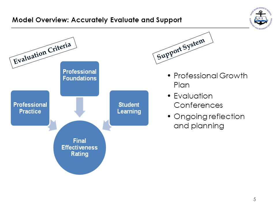 5 Model Overview: Accurately Evaluate and Support Professional Growth Plan Evaluation Conferences Ongoing reflection and planning Evaluation Criteria Support System